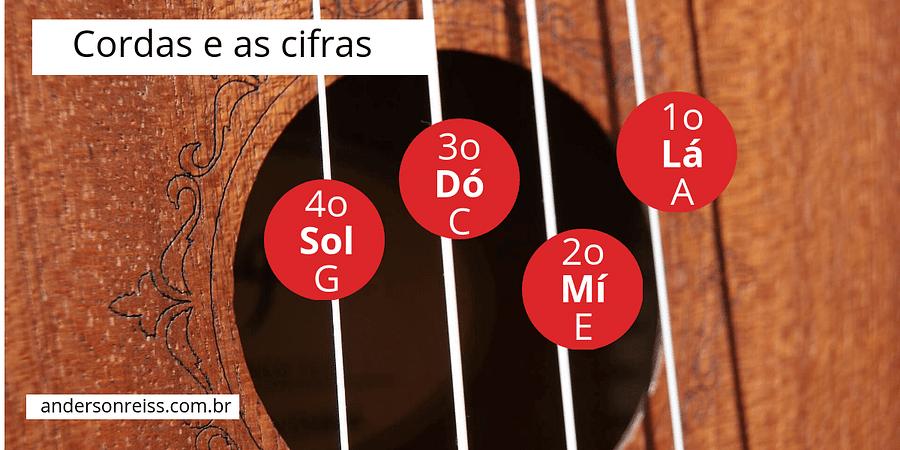 como afinar ukulele - Cordas e as cifras no ukulele